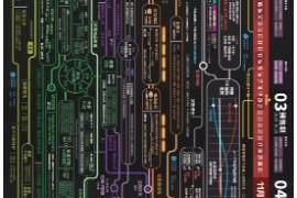 私域流量抖音运营社群商业模式设计图知识地图学习法(思维导图)打包