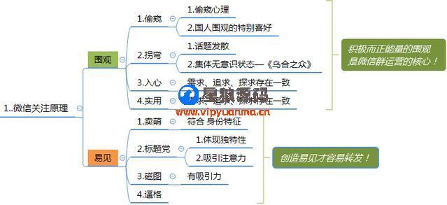 微信群运营图表运营方案及技巧策略(精华版) 第9张