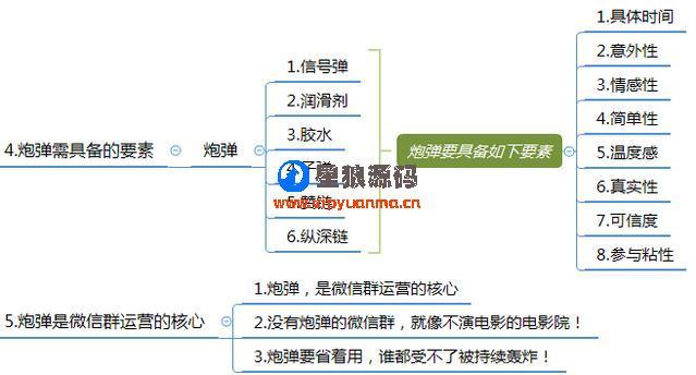 微信群运营图表运营方案及技巧策略(精华版) 第11张