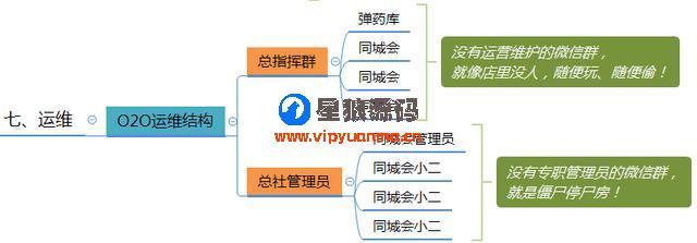 微信群运营图表运营方案及技巧策略(精华版) 第16张